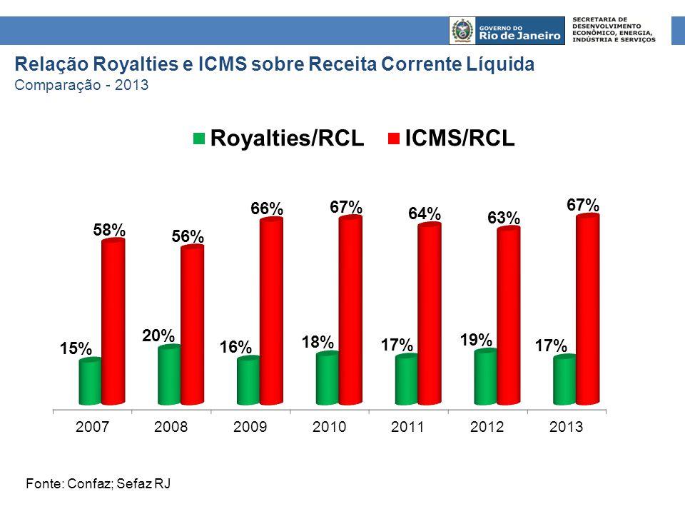 Fonte: Confaz Arrecadação do ICMS Comparação – Rio de Janeiro, MG e SP