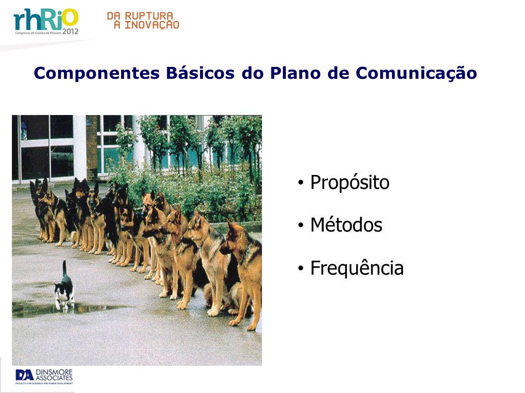 Componentes Básicos do Plano de Comunicação Propósito Métodos Frequência