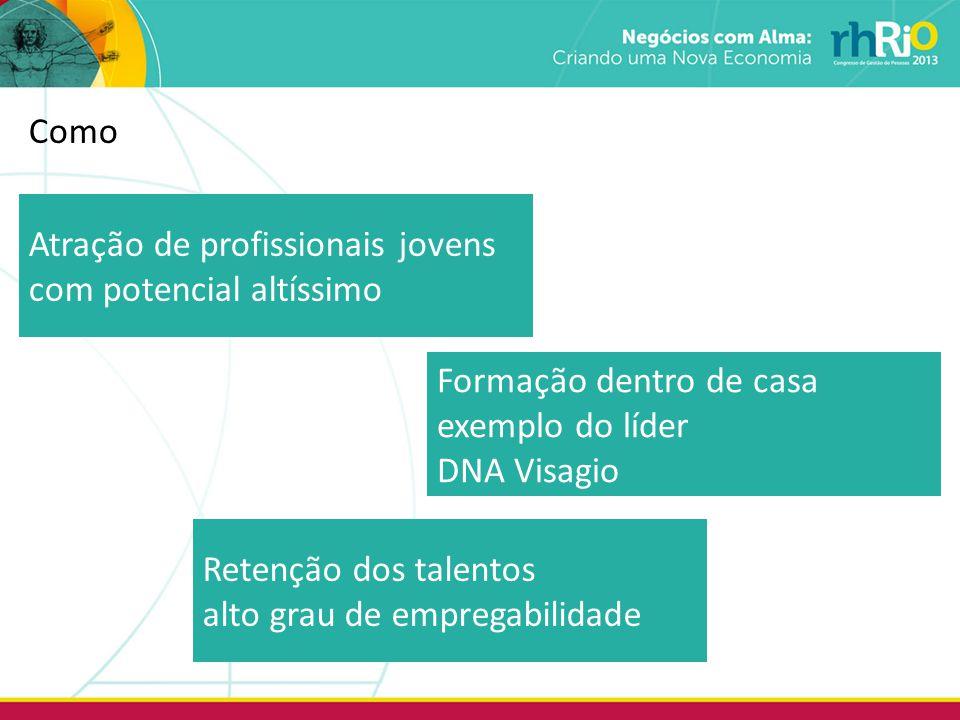 Como Atração de profissionais jovens com potencial altíssimo Formação dentro de casa exemplo do líder DNA Visagio Retenção dos talentos alto grau de empregabilidade