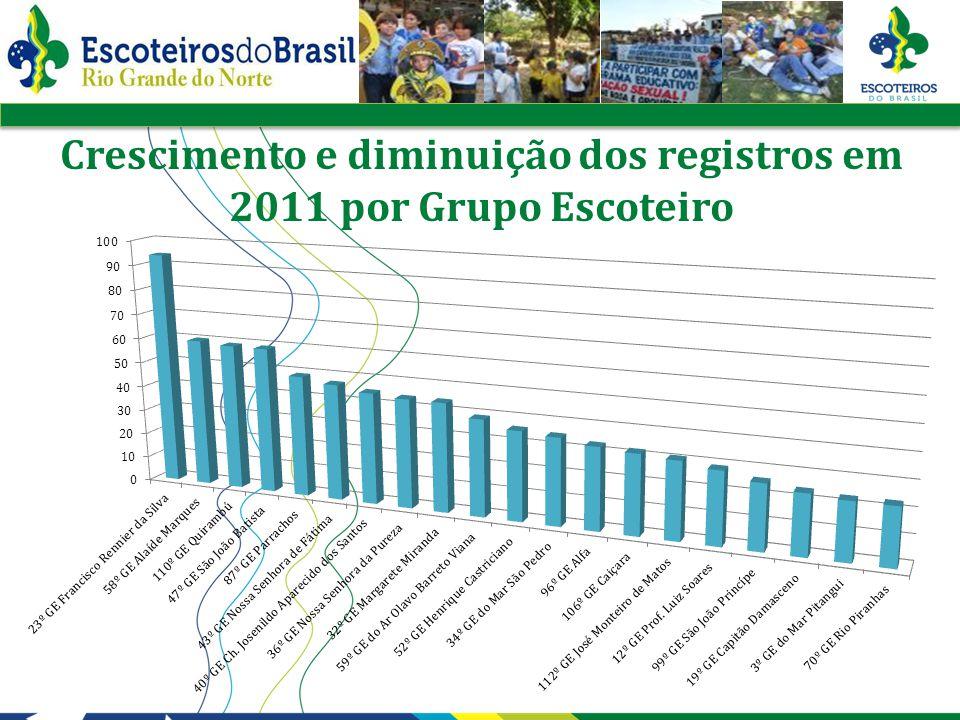 Crescimento e diminuição dos registros em 2011 por Grupo Escoteiro