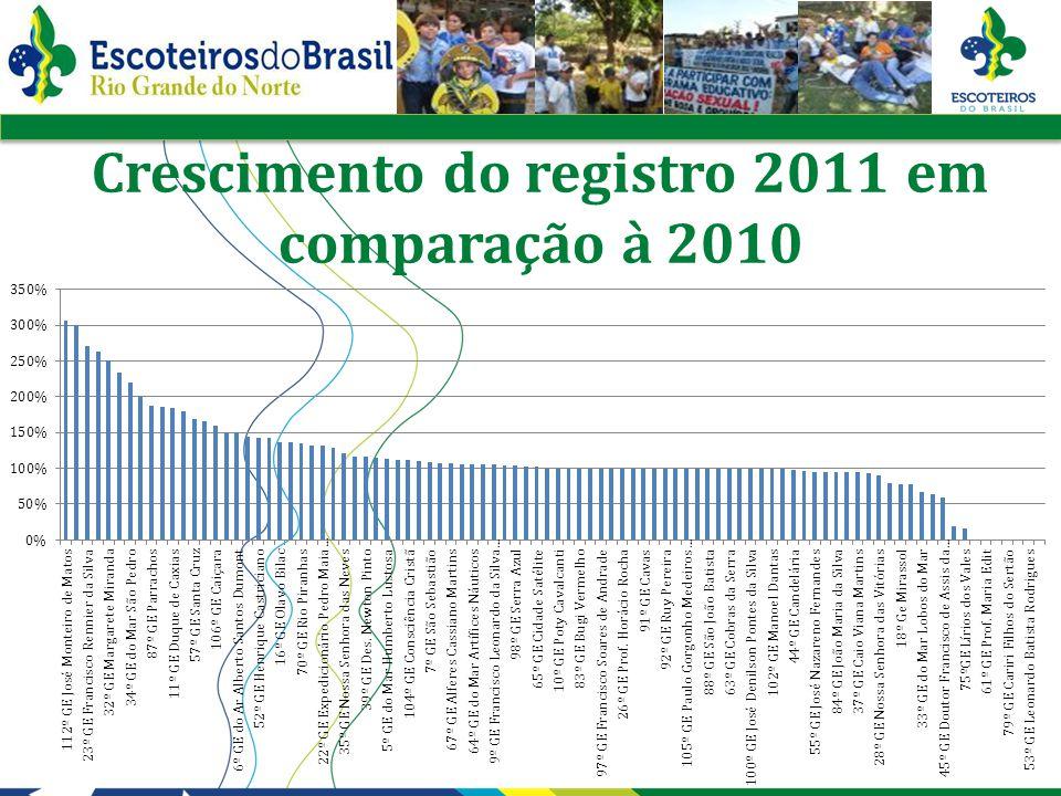 Crescimento do registro 2011 em comparação à 2010