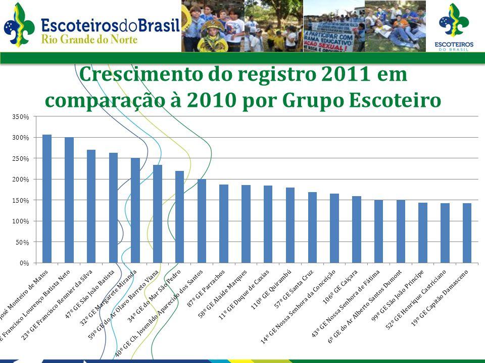Crescimento do registro 2011 em comparação à 2010 por Grupo Escoteiro