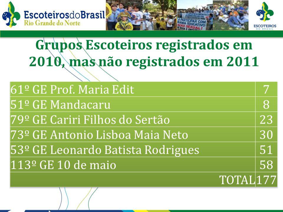 Grupos Escoteiros registrados em 2010, mas não registrados em 2011