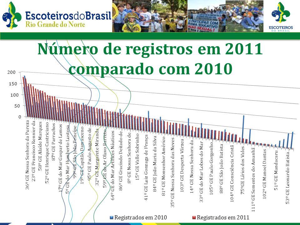 Número de registros em 2011 comparado com 2010 por Grupo Escoteiro
