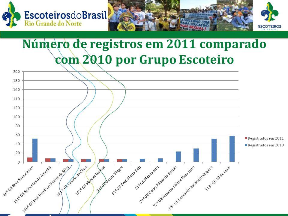 Crescimento e diminuição dos registros em 2011 Diminuição de 452 Registros Crescimento de 1064 Registros