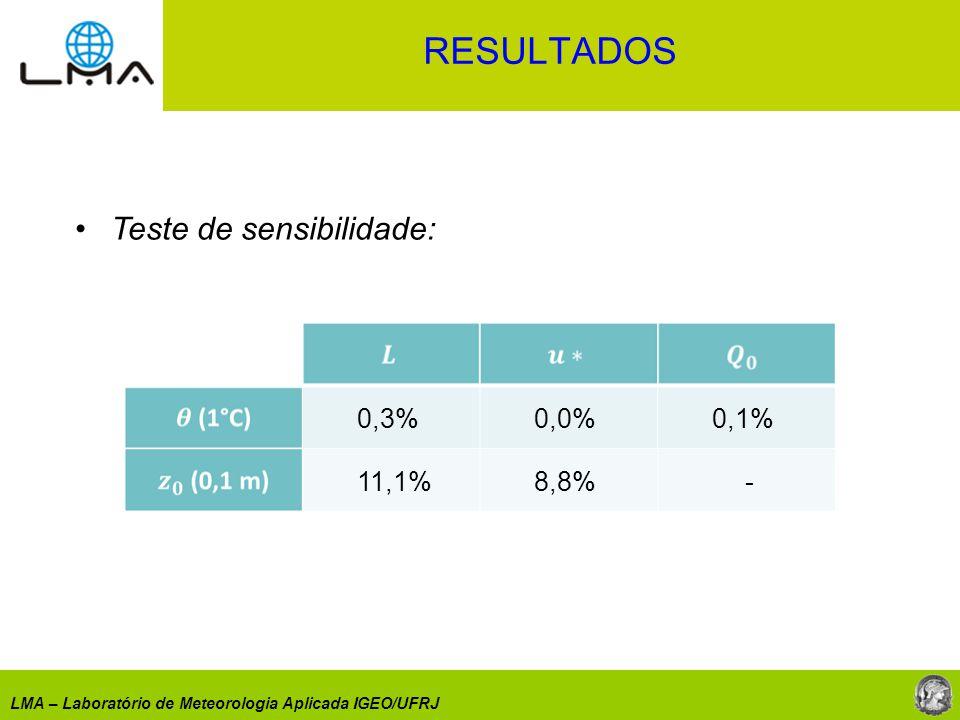 LMA – Laboratório de Meteorologia Aplicada IGEO/UFRJ Teste de sensibilidade: 0,3% 0,0% 0,1% 11,1%8,8% - RESULTADOS