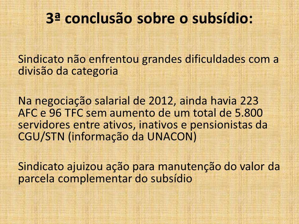 3ª conclusão sobre o subsídio: Sindicato não enfrentou grandes dificuldades com a divisão da categoria Na negociação salarial de 2012, ainda havia 223