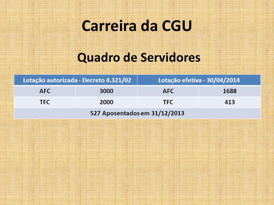 Carreira da CGU Quadro de Servidores Lotação autorizada - Decreto 4.321/02Lotação efetiva - 30/04/2014 AFC3000AFC1688 TFC2000TFC413 527 Aposentados em