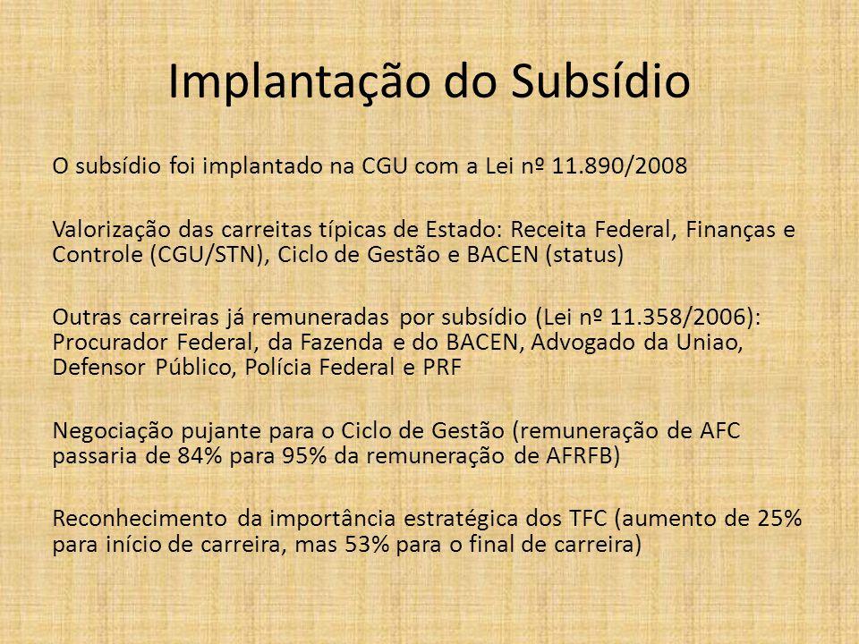 Implantação do Subsídio O subsídio foi implantado na CGU com a Lei nº 11.890/2008 Valorização das carreitas típicas de Estado: Receita Federal, Finanç