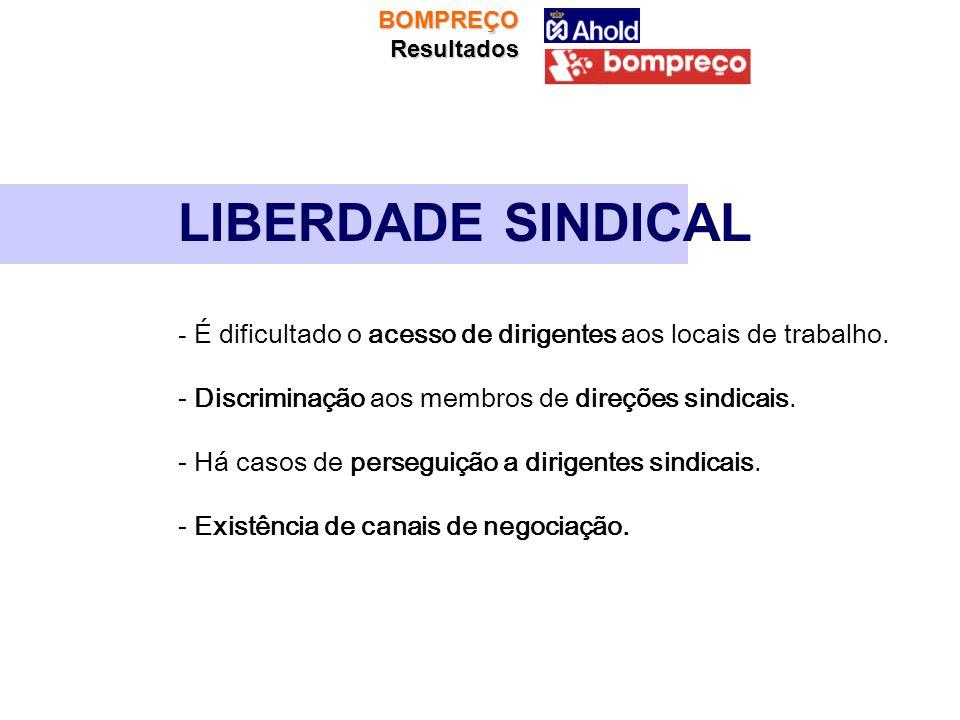 BOMPREÇOResultados LIBERDADE SINDICAL - É dificultado o acesso de dirigentes aos locais de trabalho. - Discriminação aos membros de direções sindicais