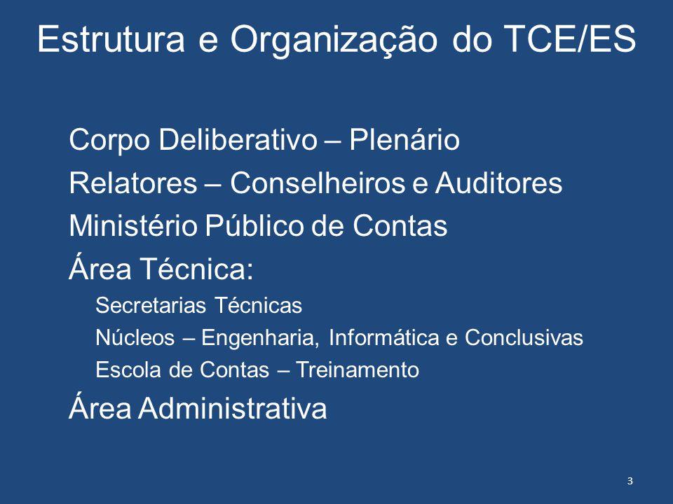 Estrutura e Organização do TCE/ES Corpo Deliberativo – Plenário Relatores – Conselheiros e Auditores Ministério Público de Contas Área Técnica: Secret