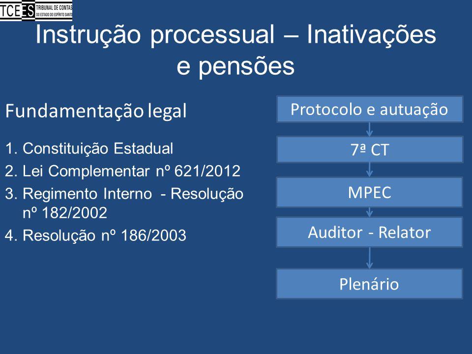 Instrução processual – Inativações e pensões Fundamentação legal 1.Constituição Estadual 2.Lei Complementar nº 621/2012 3.Regimento Interno - Resoluçã