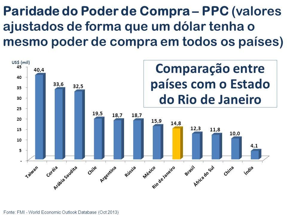 Fonte: FMI - World Economic Outlook Database (Oct 2013) Comparação entre países com o Estado do Rio de Janeiro US$ (mil) Paridade do Poder de Compra –