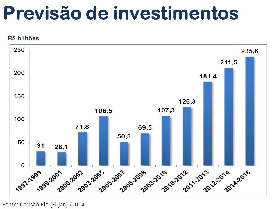 Fonte: Decisão Rio (Firjan) /2014 Previsão de investimentos R$ bilhões