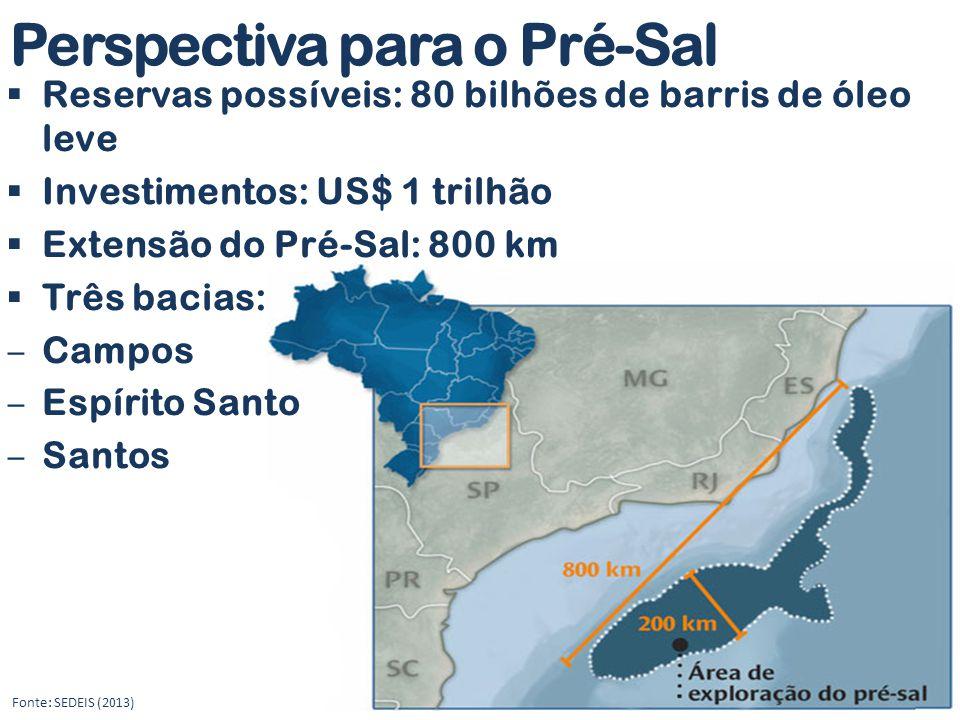 Perspectiva para o Pré-Sal  Reservas possíveis: 80 bilhões de barris de óleo leve  Investimentos: US$ 1 trilhão  Extensão do Pré-Sal: 800 km  Três