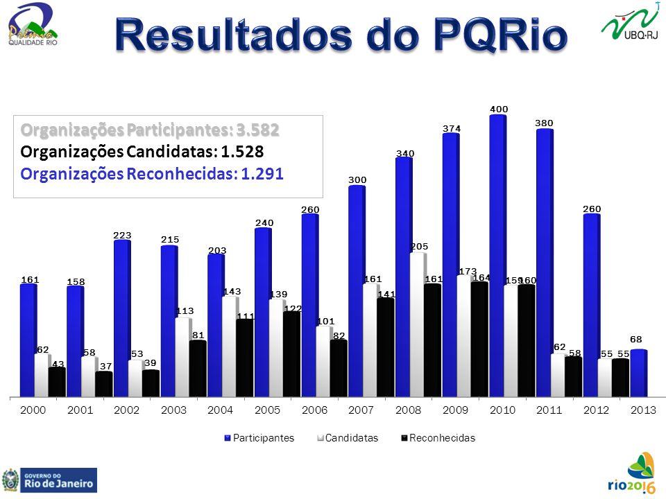 Organizações Participantes: 3.582 Organizações Candidatas: 1.528 Organizações Reconhecidas: 1.291
