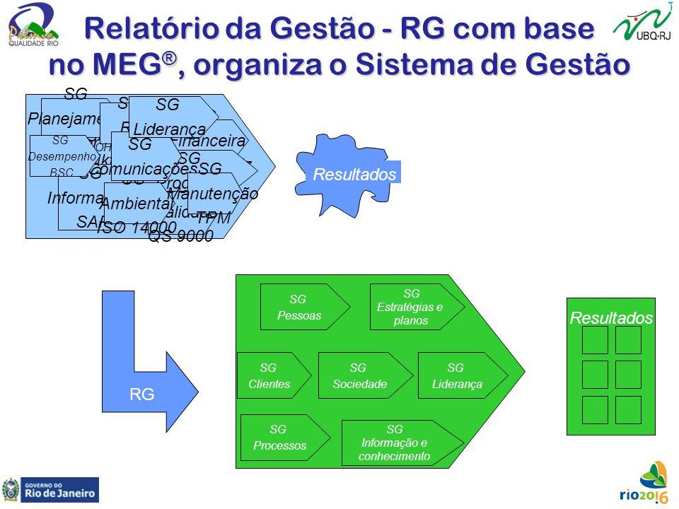 Relatório da Gestão - RG com base no MEG ®, organiza o Sistema de Gestão SG Qualidade QS 9000 SG Mkt SG Financeira Casa Matriz SG Planejamento Porter