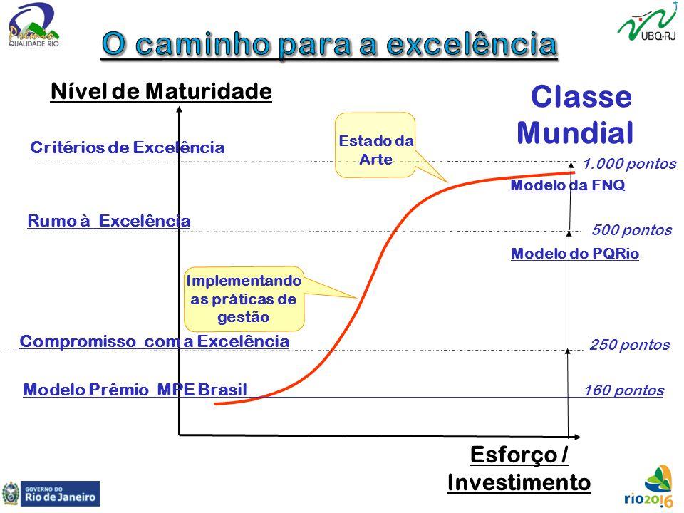 Esforço / Investimento Nível de Maturidade Classe Mundial Critérios de Excelência Compromisso com a Excelência Rumo à Excelência Implementando as prát