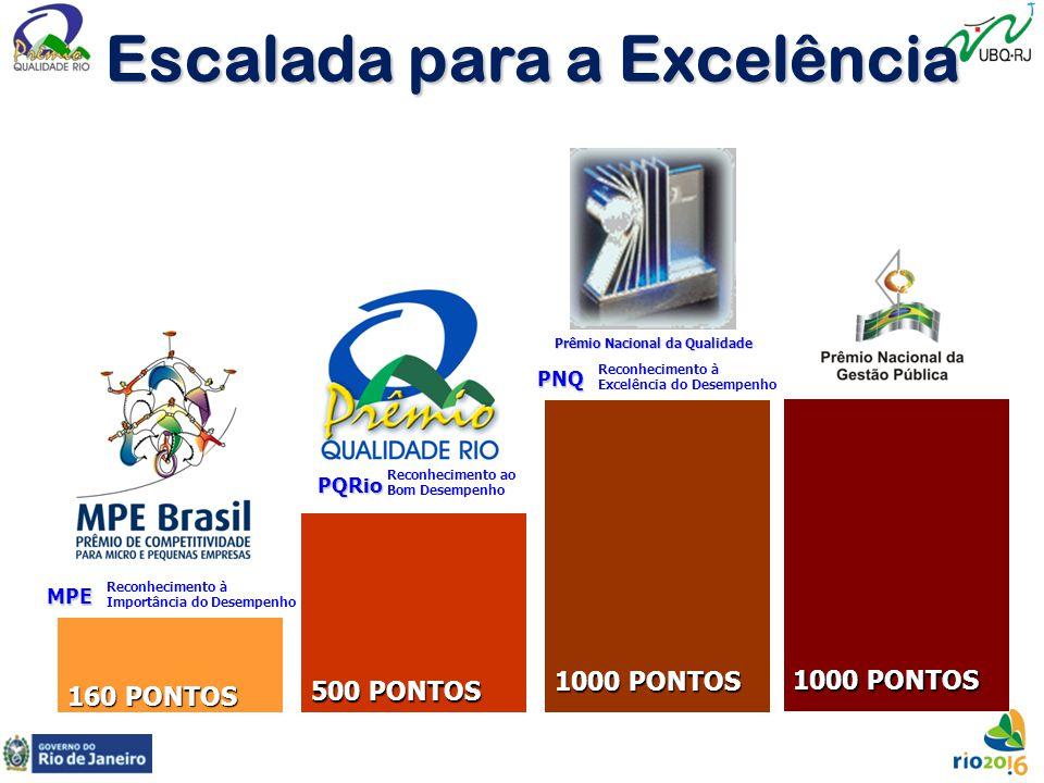 Escalada para a Excelência 160 PONTOS 500 PONTOS 1000 PONTOS Prêmio Nacional da Qualidade PNQ Reconhecimento à Excelência do Desempenho PQRio Reconhec