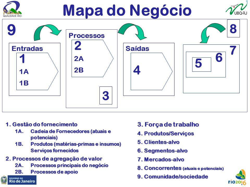 Mapa do Negócio Processos 1. Gestão do fornecimento 1A. Cadeia de Fornecedores (atuais e potenciais) 1B. Produtos (matérias-primas e insumos) Serviços