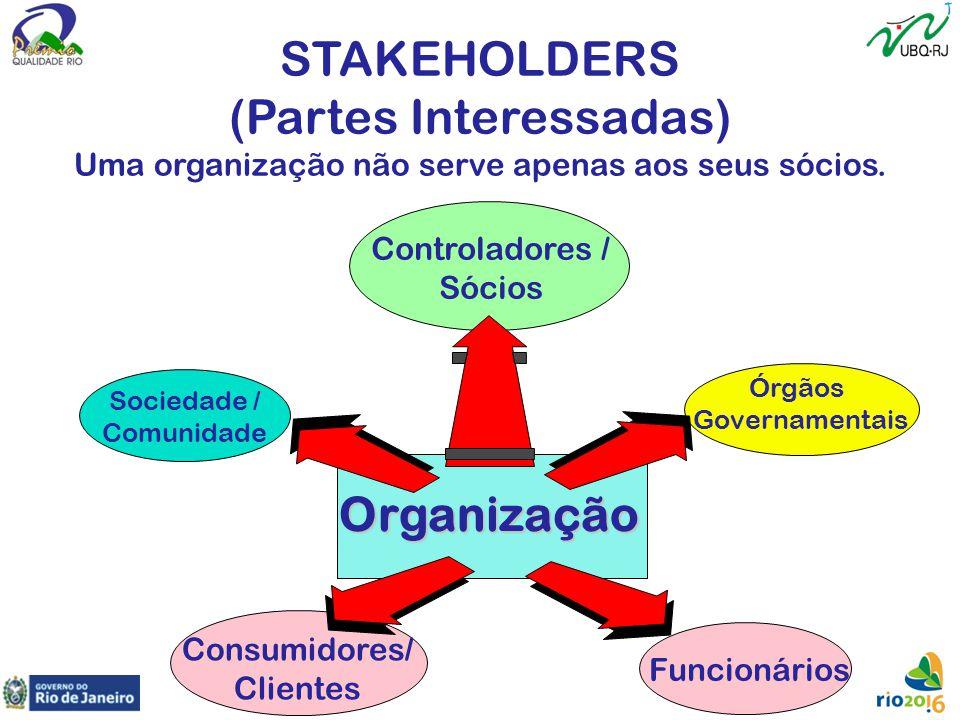 Organização Sociedade / Comunidade Consumidores/ Clientes Funcionários Controladores / Sócios Órgãos Governamentais STAKEHOLDERS (Partes Interessadas)