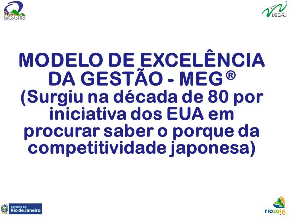 MODELO DE EXCELÊNCIA DA GESTÃO - MEG ® (Surgiu na década de 80 por iniciativa dos EUA em procurar saber o porque da competitividade japonesa)