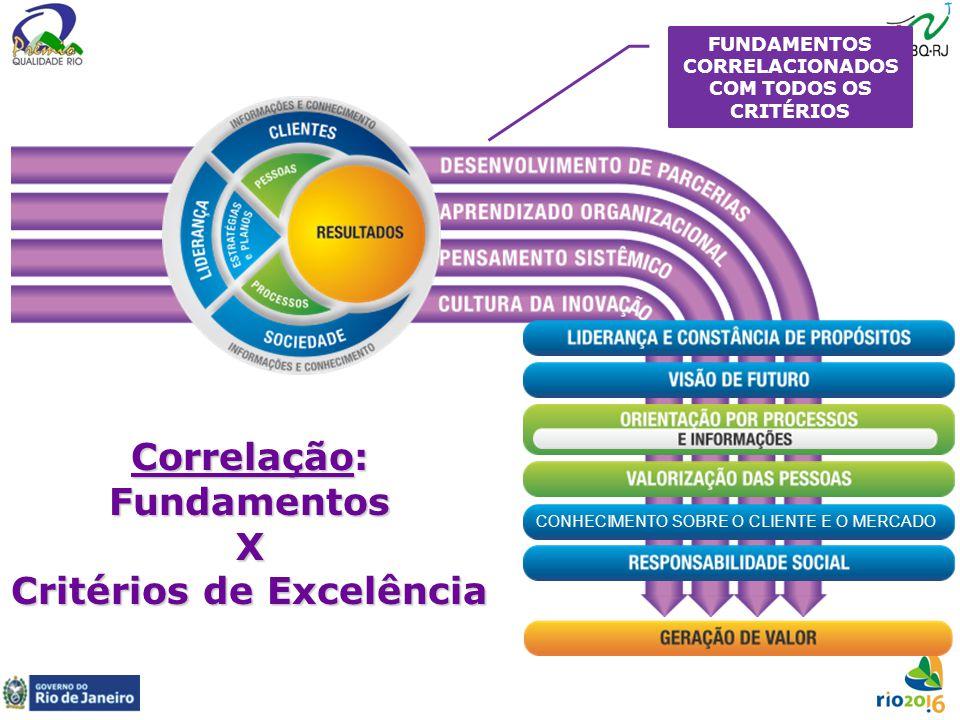 CONHECIMENTO SOBRE O CLIENTE E O MERCADO Correlação: Fundamentos X Critérios de Excelência FUNDAMENTOS CORRELACIONADOS COM TODOS OS CRITÉRIOS