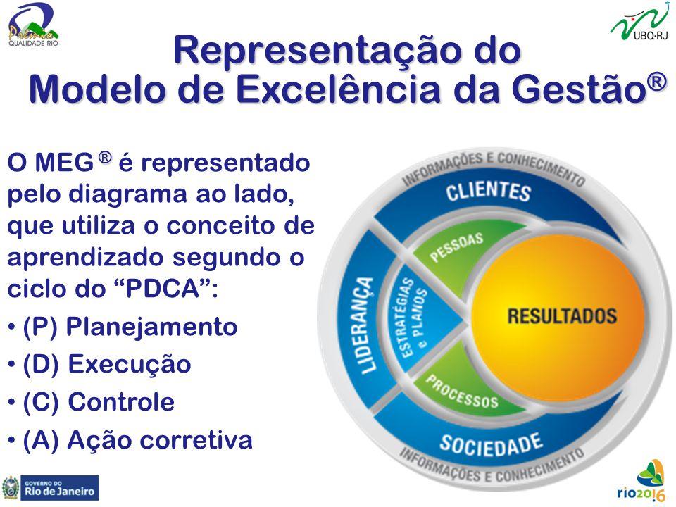 """® O MEG ® é representado pelo diagrama ao lado, que utiliza o conceito de aprendizado segundo o ciclo do """"PDCA"""": (P) Planejamento (D) Execução (C) Con"""