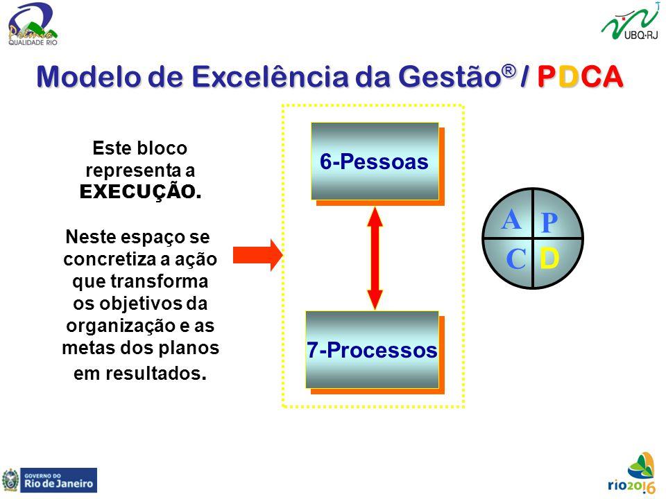 7-Processos 6-Pessoas Este bloco representa a EXECUÇÃO. Neste espaço se concretiza a ação que transforma os objetivos da organização e as metas dos pl