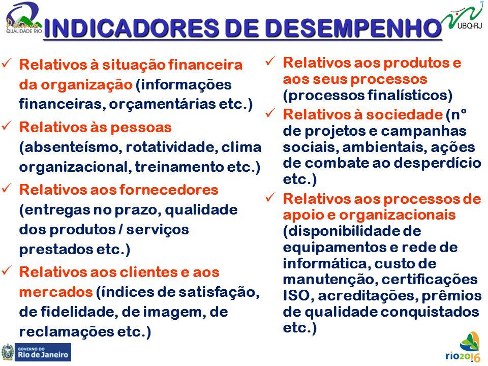 INDICADORES DE DESEMPENHO Relativos à situação financeira da organização (informações financeiras, orçamentárias etc.) Relativos às pessoas (absenteís
