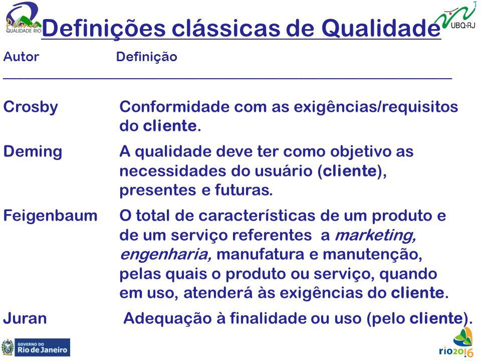 Definições clássicas de Qualidade Autor Definição ___________________________________________________________________ Crosby Conformidade com as exigê
