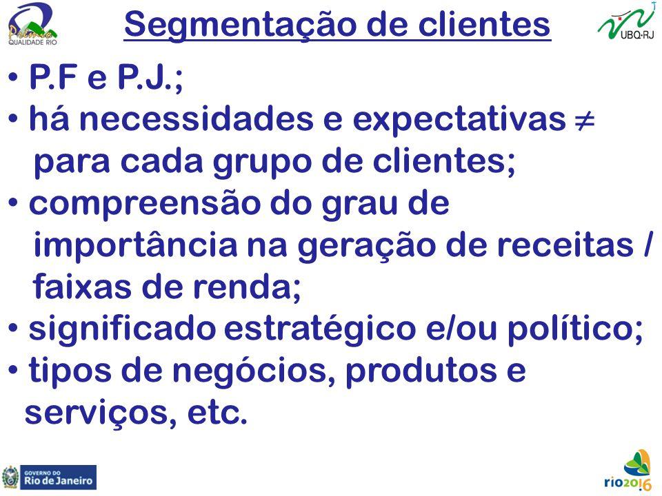 Segmentação de clientes P.F e P.J.; há necessidades e expectativas ≠ para cada grupo de clientes; compreensão do grau de importância na geração de rec