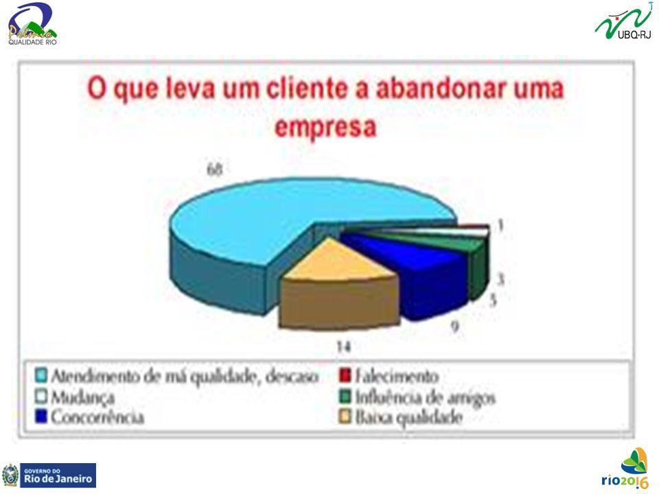 Definições clássicas de Qualidade Autor Definição ___________________________________________________________________ Crosby Conformidade com as exigências/requisitos do cliente.