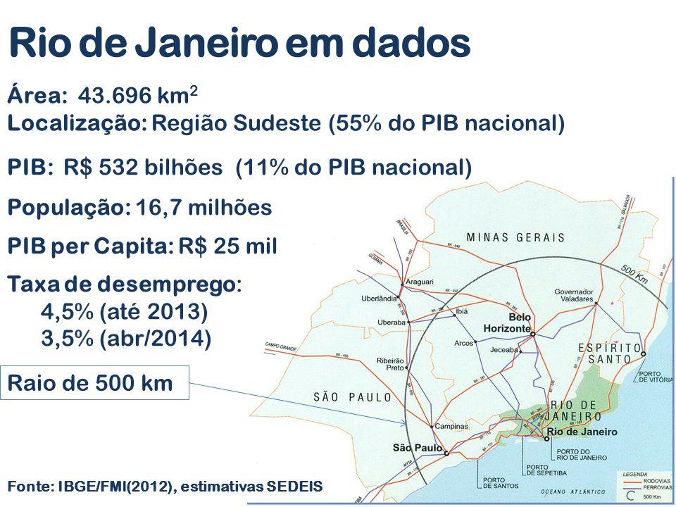 Fonte: IBGE/FMI(2012), estimativas SEDEIS Área: 43.696 km 2 Localização: Região Sudeste (55% do PIB nacional) População: 16,7 milhões PIB per Capita: