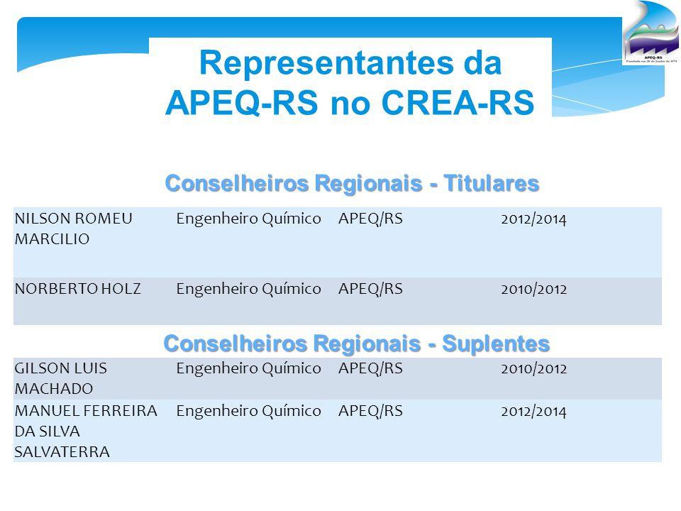 Representantes da APEQ-RS no CREA-RS Conselheiros Regionais - Titulares NILSON ROMEU MARCILIO Engenheiro QuímicoAPEQ/RS2012/2014 NORBERTO HOLZEngenhei