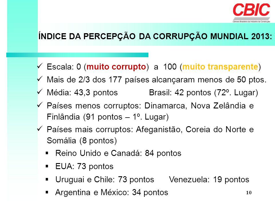 Escala: 0 (muito corrupto) a 100 (muito transparente) ÍNDICE DA PERCEPÇÃO DA CORRUPÇÃO MUNDIAL 2013: 10 Mais de 2/3 dos 177 países alcançaram menos de 50 ptos.