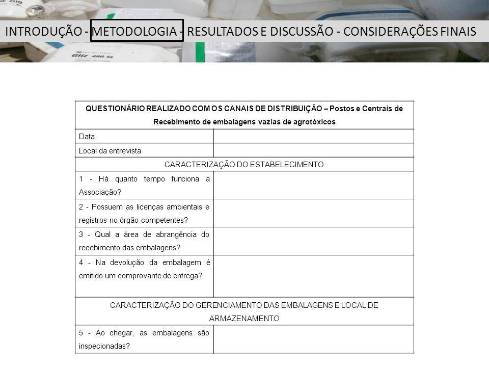 QUESTIONÁRIO REALIZADO COM OS CANAIS DE DISTRIBUIÇÃO – Postos e Centrais de Recebimento de embalagens vazias de agrotóxicos Data Local da entrevista C
