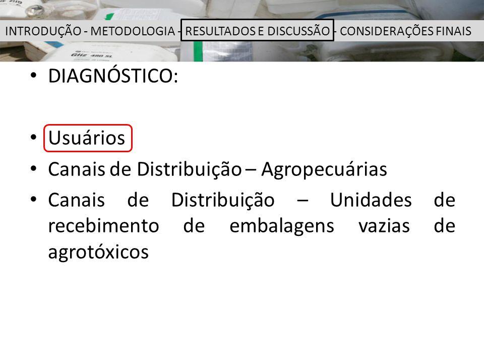 DIAGNÓSTICO: Usuários Canais de Distribuição – Agropecuárias Canais de Distribuição – Unidades de recebimento de embalagens vazias de agrotóxicos INTR