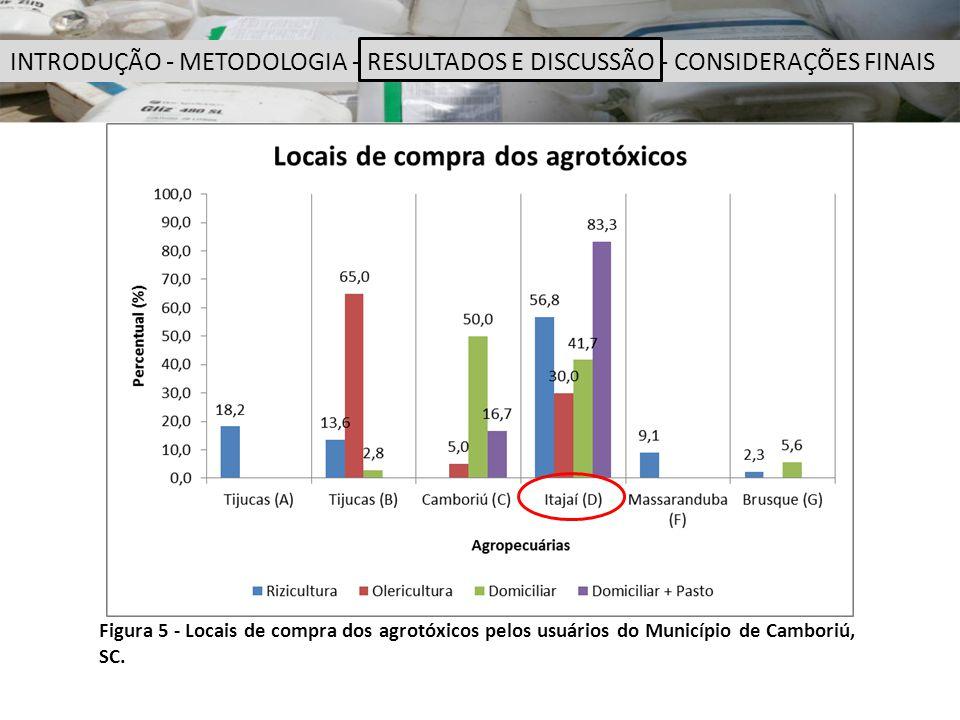 Figura 5 - Locais de compra dos agrotóxicos pelos usuários do Município de Camboriú, SC. INTRODUÇÃO - METODOLOGIA - RESULTADOS E DISCUSSÃO - CONSIDERA