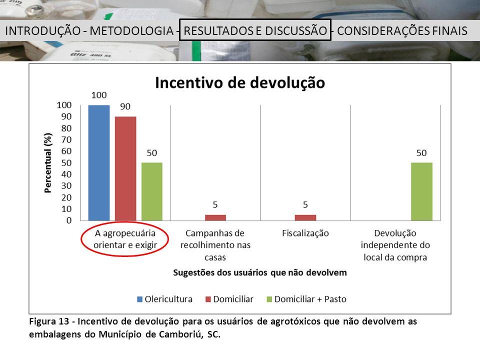 Figura 13 - Incentivo de devolução para os usuários de agrotóxicos que não devolvem as embalagens do Município de Camboriú, SC. INTRODUÇÃO - METODOLOG