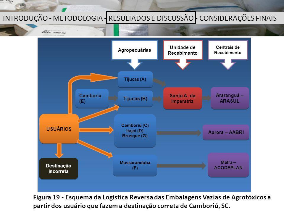 Figura 19 - Esquema da Logística Reversa das Embalagens Vazias de Agrotóxicos a partir dos usuário que fazem a destinação correta de Camboriú, SC. INT