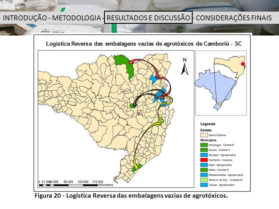 Figura 20 - Logística Reversa das embalagens vazias de agrotóxicos. INTRODUÇÃO - METODOLOGIA - RESULTADOS E DISCUSSÃO - CONSIDERAÇÕES FINAIS