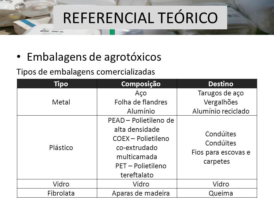 Embalagens de agrotóxicos Tipos de embalagens comercializadas REFERENCIAL TEÓRICO TipoComposiçãoDestino Metal Aço Folha de flandres Alumínio Tarugos d