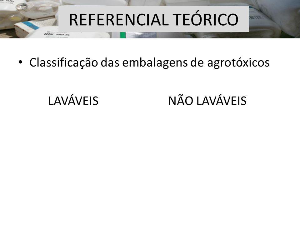 Classificação das embalagens de agrotóxicos LAVÁVEISNÃO LAVÁVEIS REFERENCIAL TEÓRICO