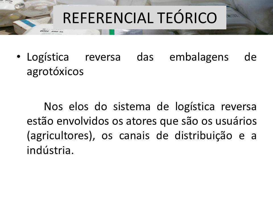 Logística reversa das embalagens de agrotóxicos Nos elos do sistema de logística reversa estão envolvidos os atores que são os usuários (agricultores)