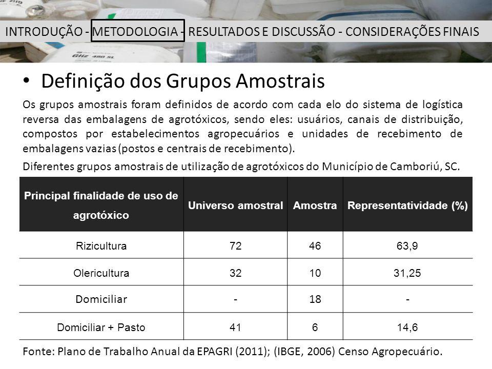 Definição dos Grupos Amostrais Os grupos amostrais foram definidos de acordo com cada elo do sistema de logística reversa das embalagens de agrotóxico