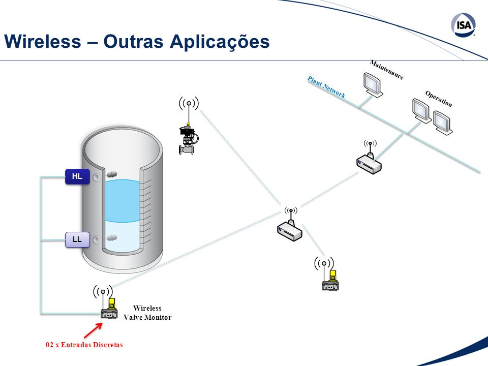 Wireless – Outras Aplicações Wireless Valve Monitor Plant Network Maintenance Operation LL HL 02 x Entradas Discretas