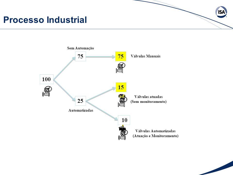 Processo Industrial 100 75 25 10 75 15 Válvulas Manuais Válvulas atuadas (Sem monitoramento) Válvulas Automatizadas (Atuação e Monitoramento) Sem Auto