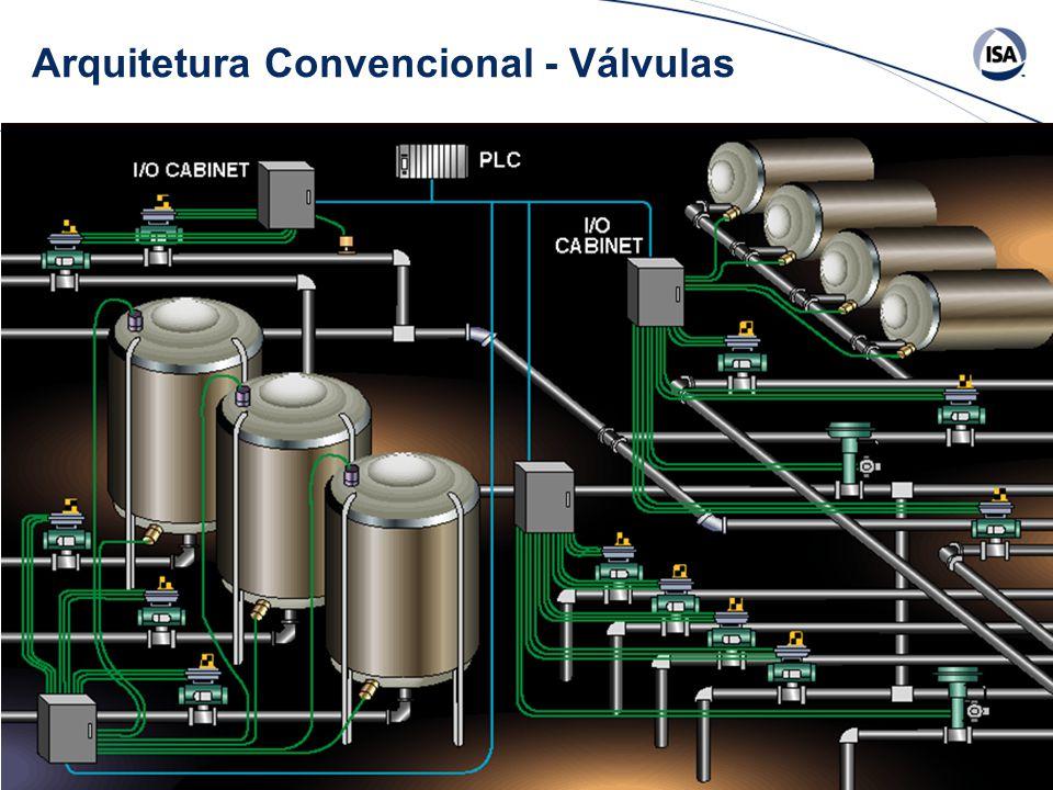 Arquitetura Convencional - Válvulas