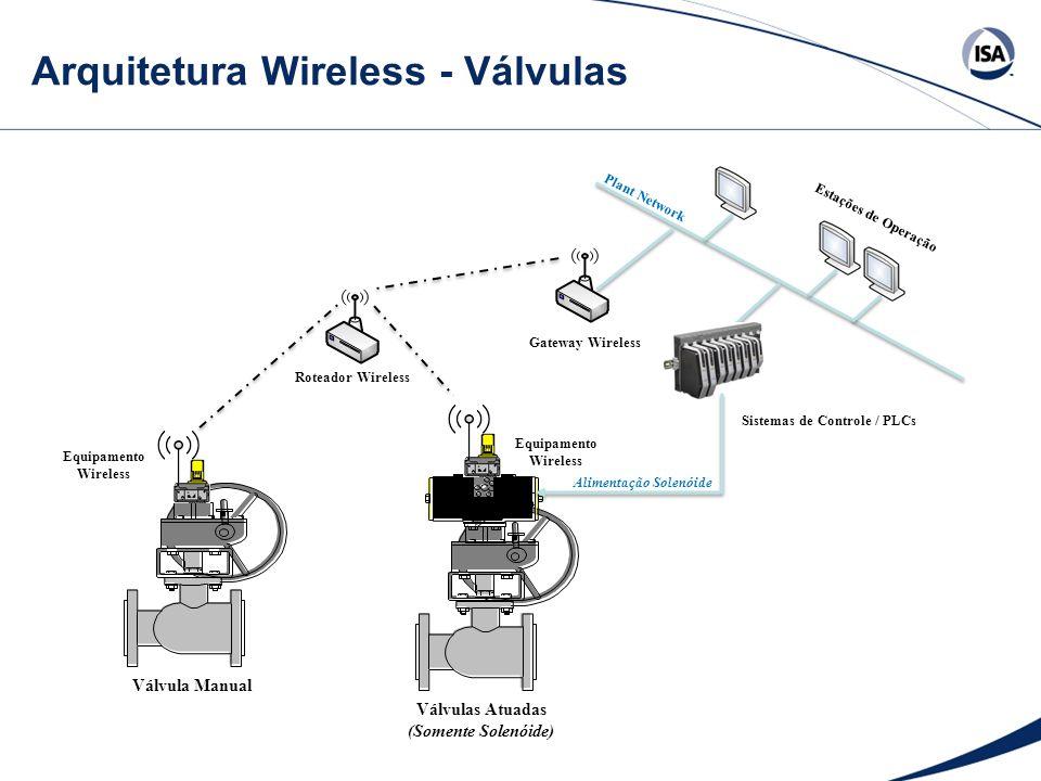 Arquitetura Wireless - Válvulas Sistemas de Controle / PLCs Plant Network Estações de Operação Equipamento Wireless Roteador Wireless Gateway Wireless Equipamento Wireless Válvula Manual Válvulas Atuadas (Somente Solenóide) Alimentação Solenóide